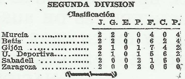 19420201Clasificación