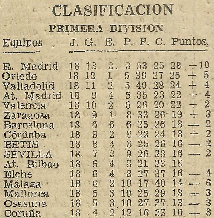 19630127Clasificacion1D