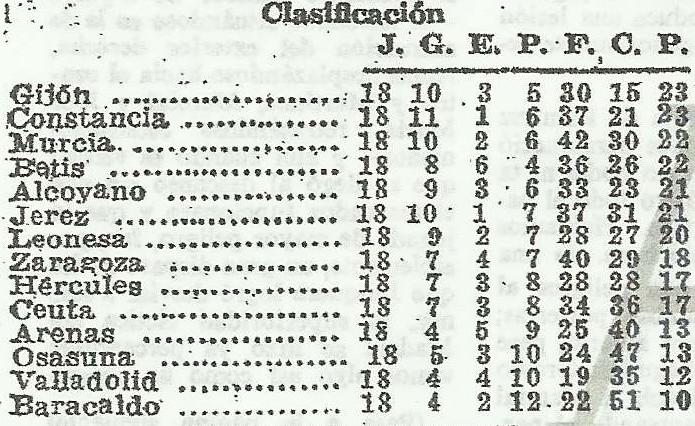 19440206ClasificaciónABC