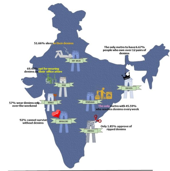 Jean-ectically India - Infographic -By Westside_v2