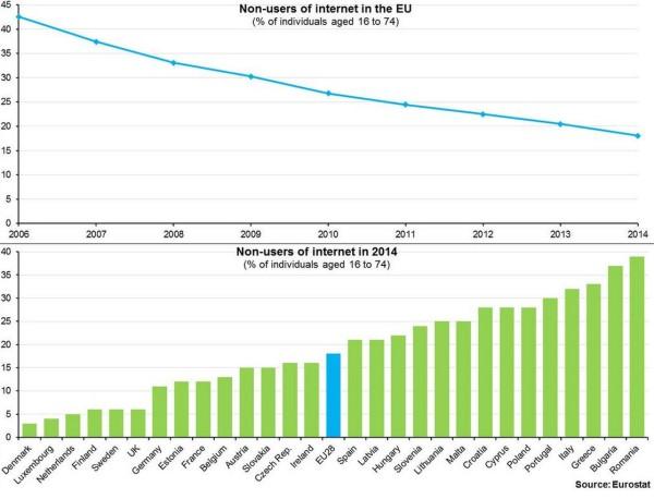 Le statistiche sull'utilizzo di internet in Euorpa
