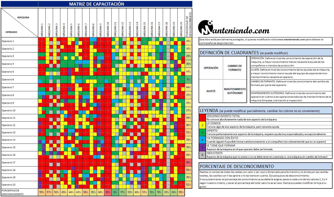 Matriz de capacitación o habilidades - Manteniendo.com