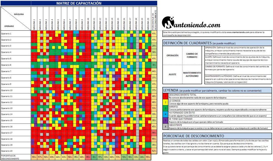 Ejemplo 1: Matriz de capacitación completa
