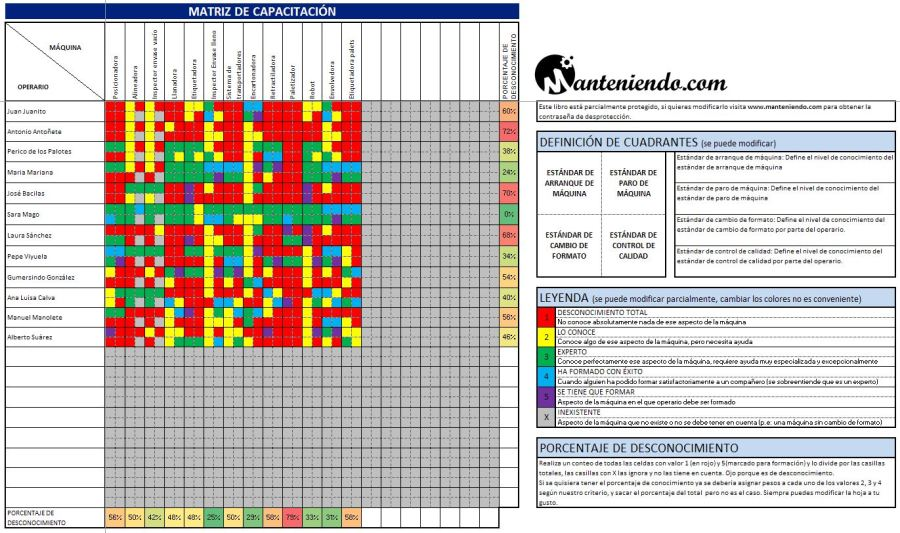 Ejemplo 2: Matriz de capacitación completa