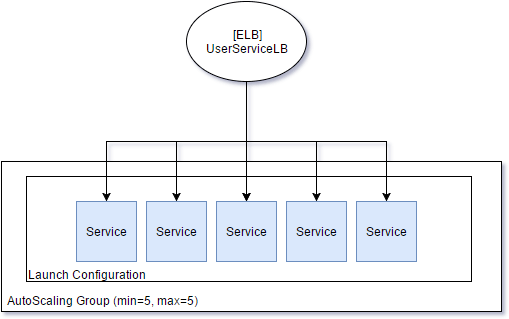 aws blue green deployment image representation