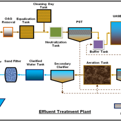 Wastewater Treatment Plant Flow Diagram Turn Signal Wiring Diagrams Waste Water Management And Engineering Mantras