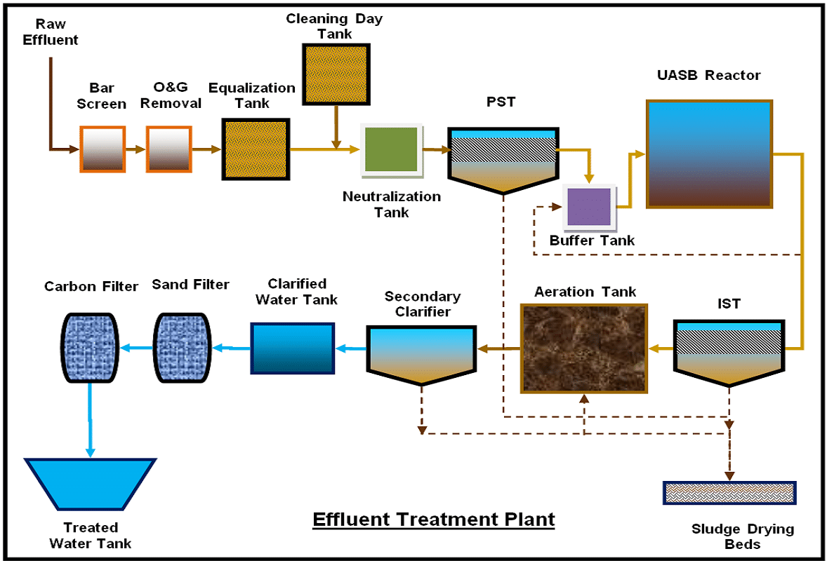 hight resolution of etp process flow