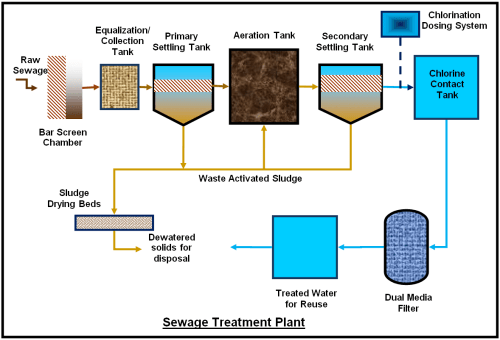 small resolution of stp process flow
