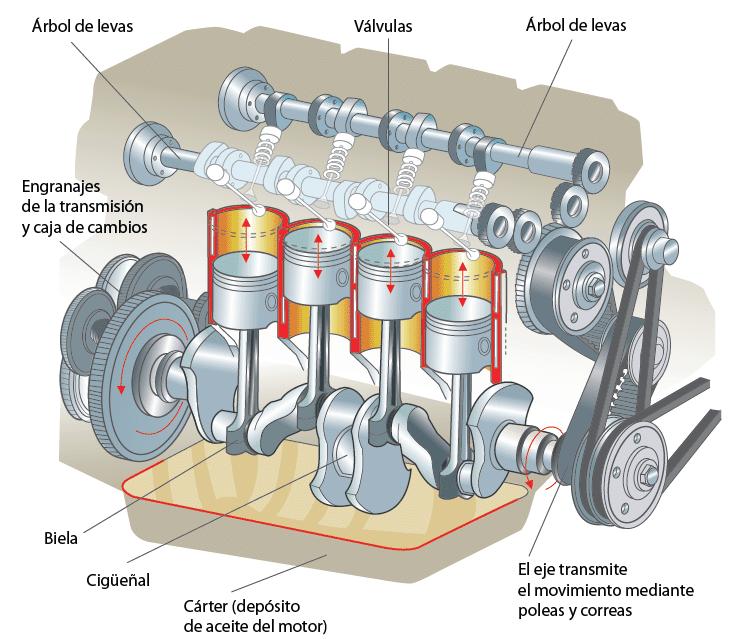 Manual Básico de Mecánica - Partes del Motor de un Auto