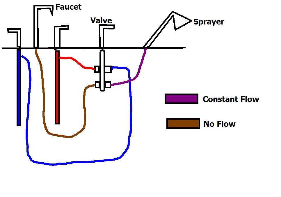 shower diverter valve diagram pioneer car audio wiring at my wit s end with tub faucet sprayer