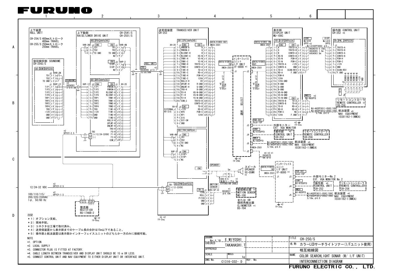 Furuno electric co., ltd, E.miyoshi takahashi.t, Color