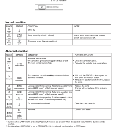indicators en 37 normal condition abnormal condition mitsubishi electric hc3000 user manual page 37 40 [ 954 x 1351 Pixel ]