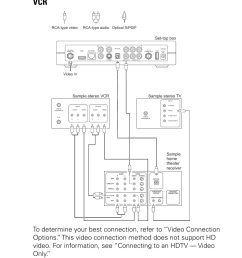 connecting to a home theater receiver tv and vcr 2 connecting your set [ 954 x 1475 Pixel ]