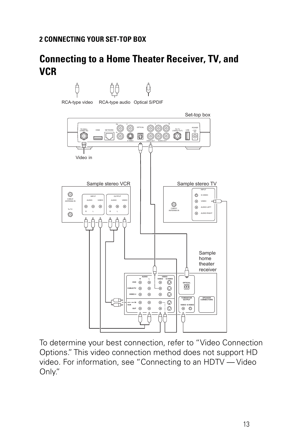 medium resolution of connecting to a home theater receiver tv and vcr 2 connecting your set