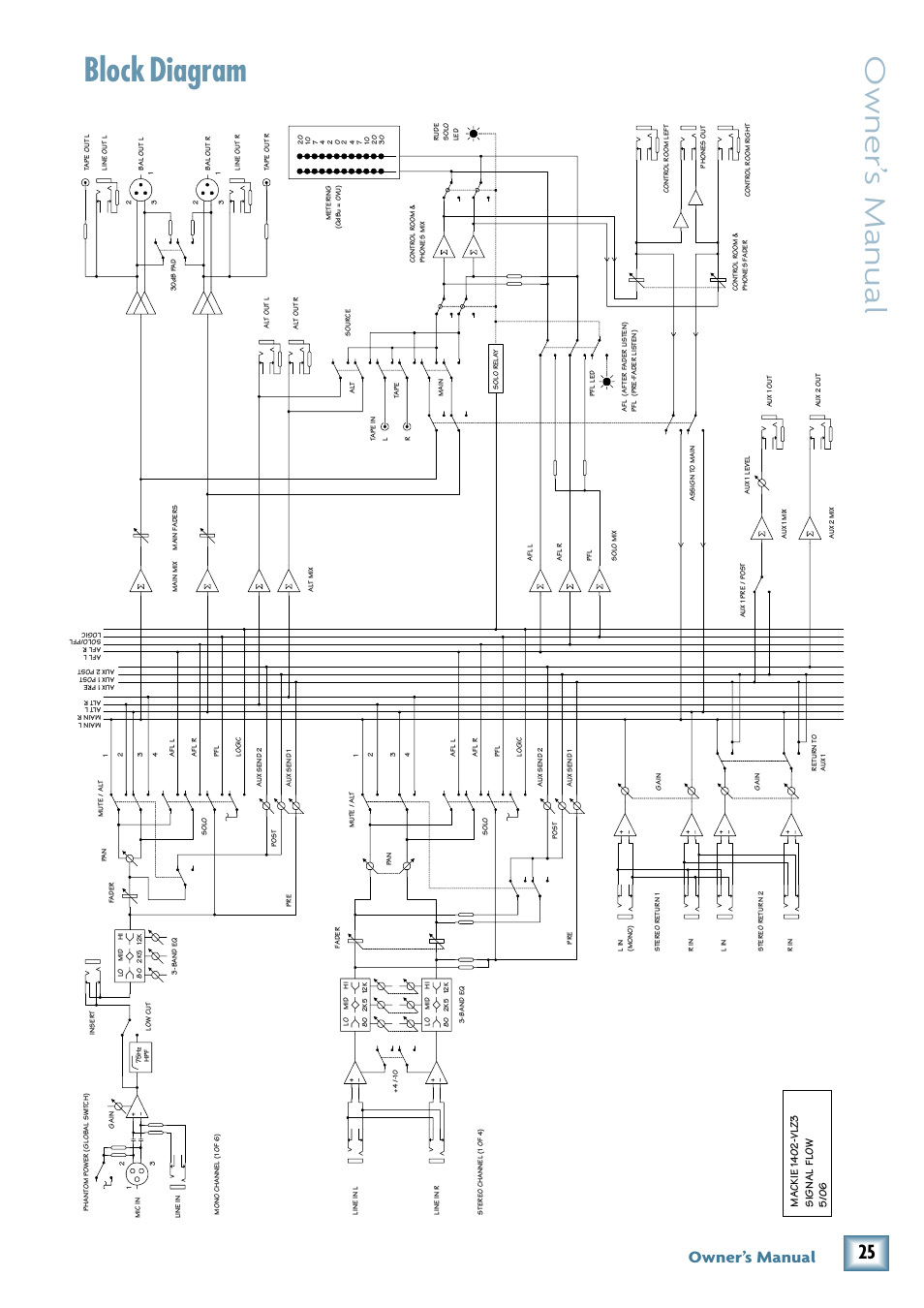 MACKIE 1402-VLZ3 MANUAL PDF