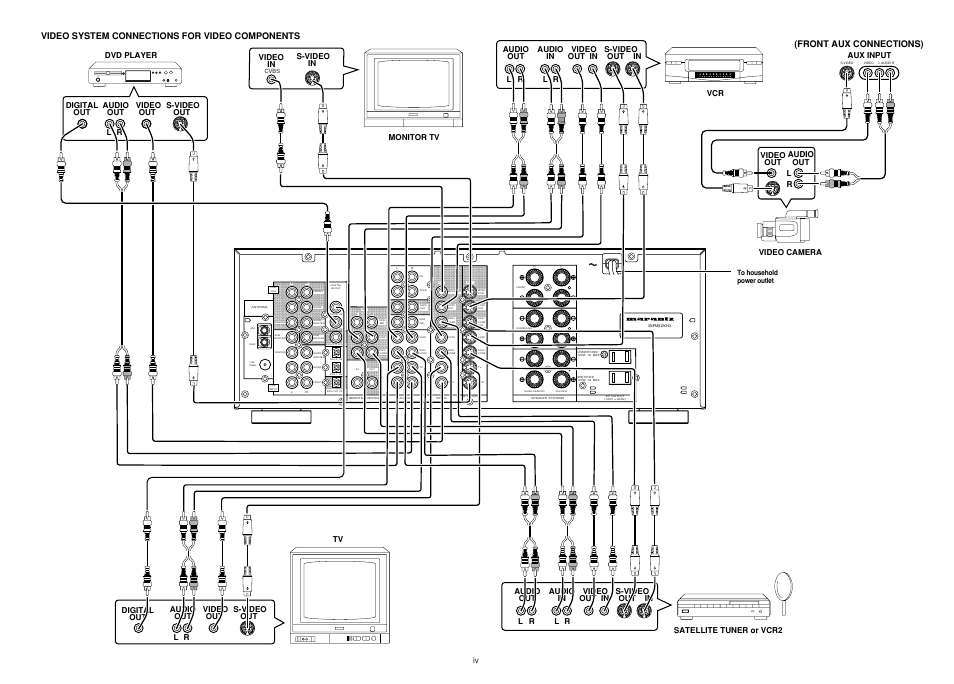 Front aux connections), Video system connections for video