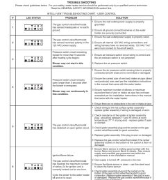 troubleshooting guidelines state industries gs675yrvit user manual page 30 36 [ 954 x 1235 Pixel ]