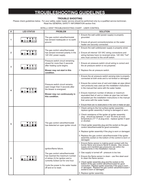 small resolution of troubleshooting guidelines state industries gs675yrvit user manual page 30 36