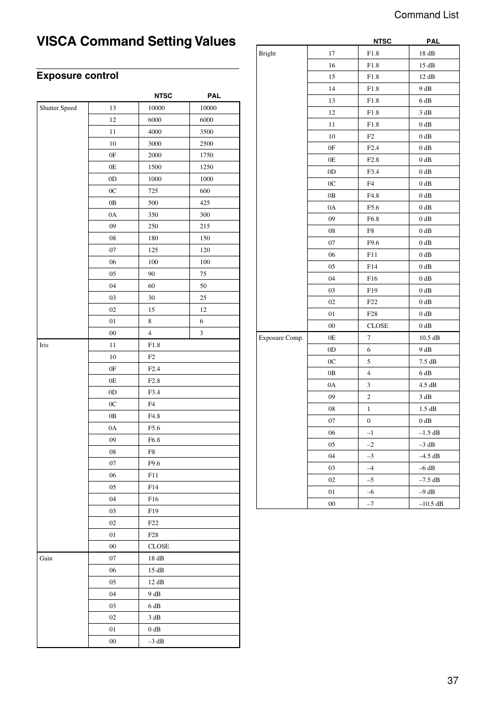 Visca command setting values, 37 command list, Exposure