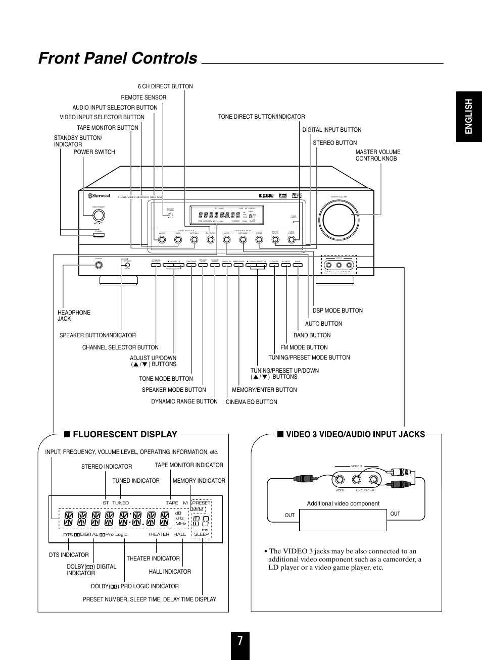 Front panel controls, English, Additional video component