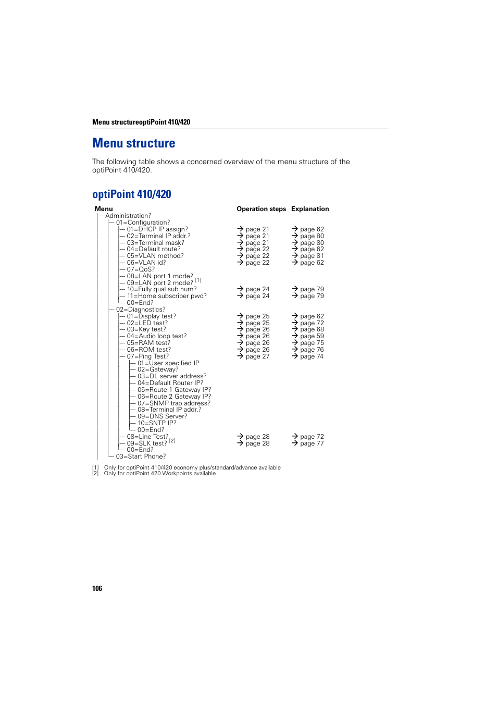 Menu structure, Optipointu00 410/420, Optipoint 410/420
