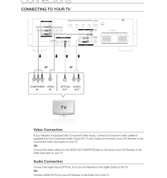 connections connecting to your tv video connection audio connection samsung hw  [ 954 x 1312 Pixel ]