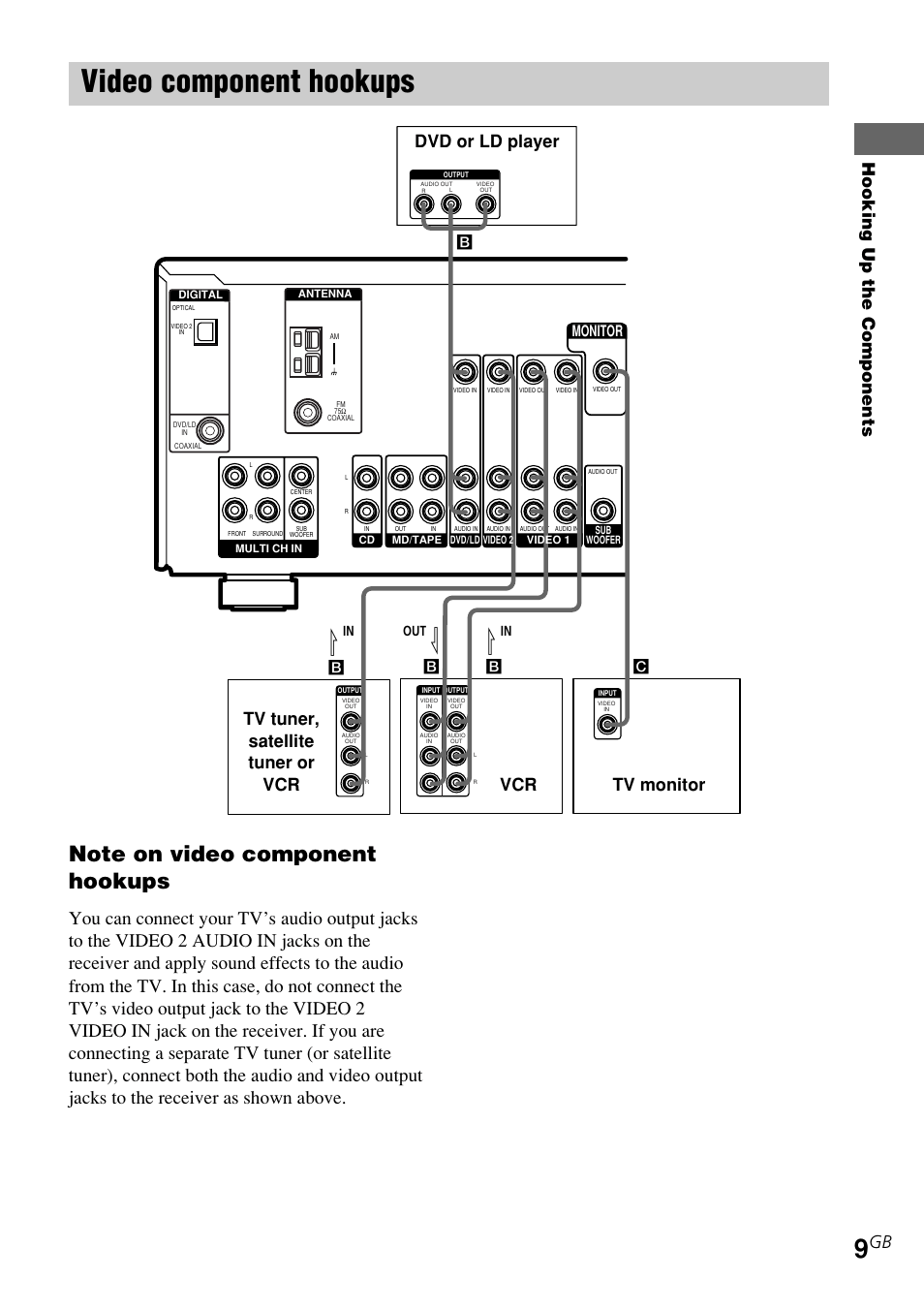 Video component hookups, Hooking up the components, Tv