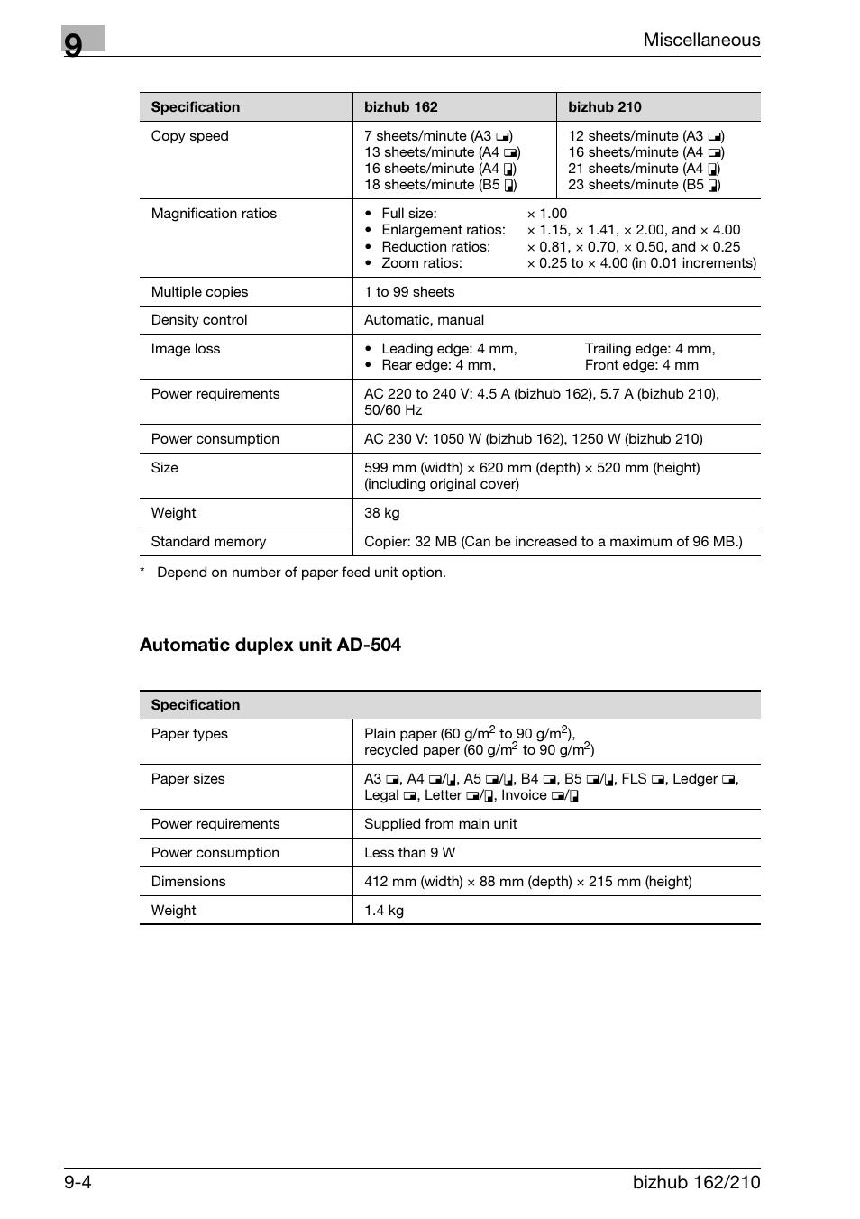 Konica Minolta 162 / Copier Bizhub 162 Developer Dv110 For