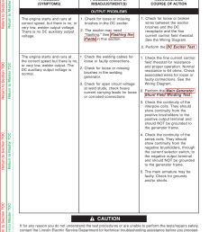 symptoms troubleshooting repair caution lincoln electric pipeliner 200 user manual page [ 954 x 1235 Pixel ]
