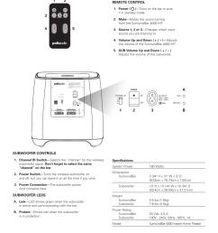 ab 1 2 3 subwoofer controls subwoofer leds polk audio surroundbar 4000 user manual page 5 12 [ 954 x 1235 Pixel ]