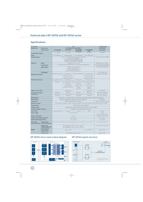 small resolution of gp us742 system structure gp us742 micro camera block diagram panasonic gp