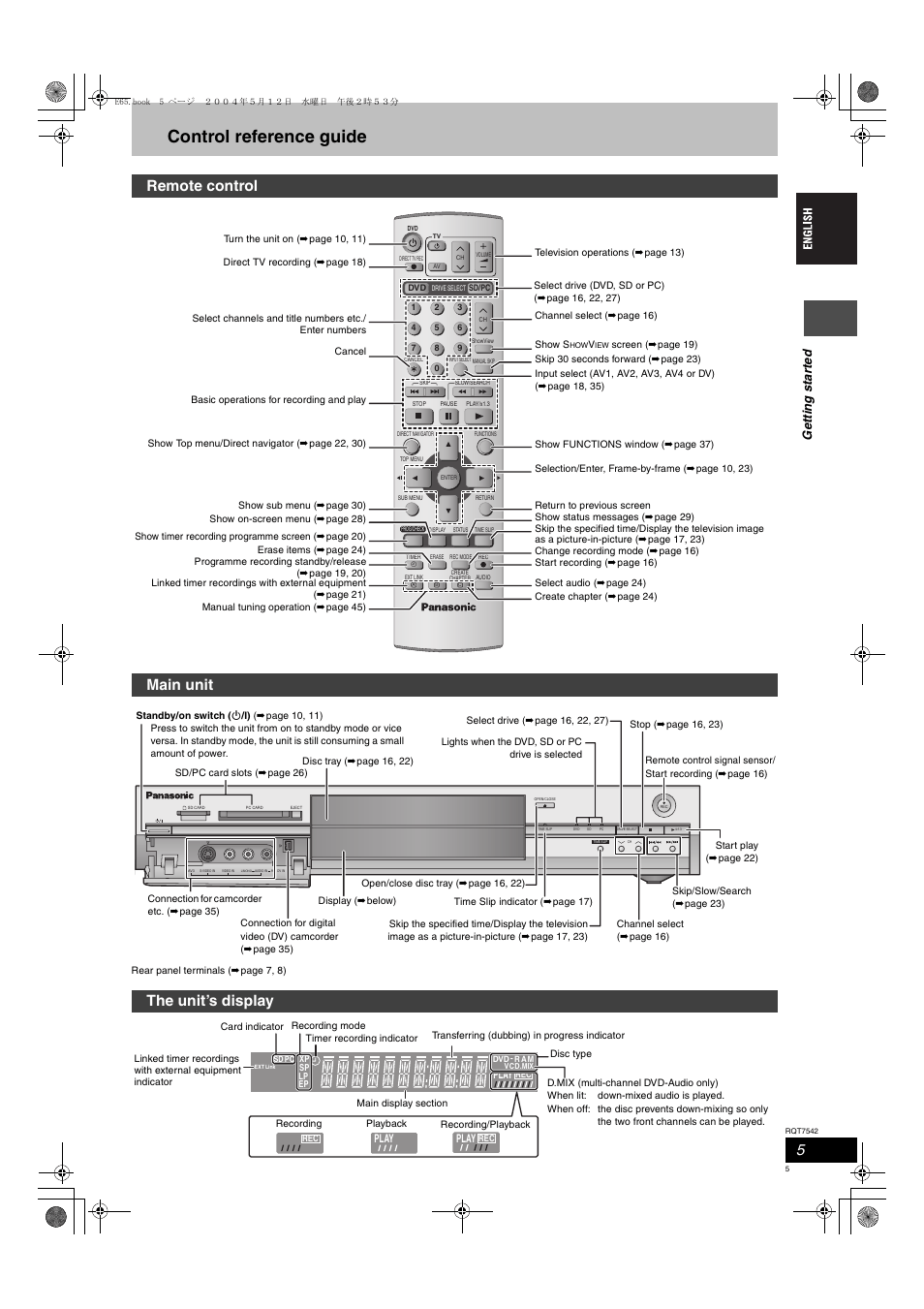 Control reference guide, Remote control, Main unit