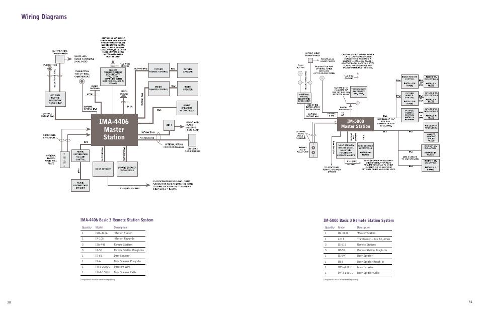 Wiring diagrams, Ima-4406 master station, Im-5000 master