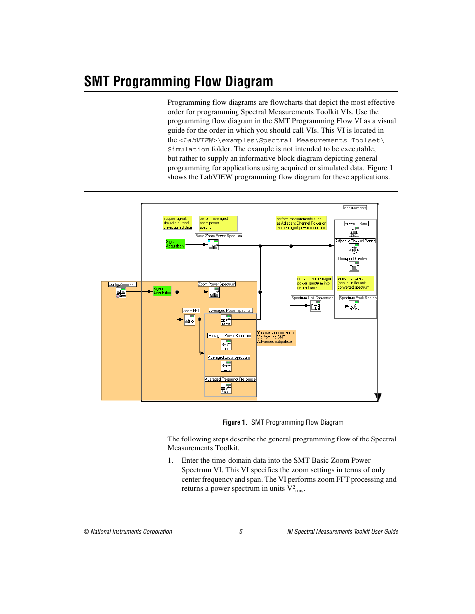 hight resolution of smt programming flow diagram figure 1 smt programming flow diagram national instruments ni spectral measurements toolkit user manual page 5 35