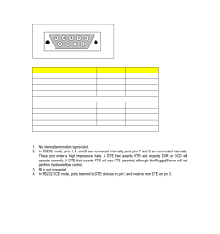 rs232 rs485 rs422 via db9 figure 19 db9 female port pin out table 6 db9 female dce port pin out ruggedcom rs416 user manual page 25 43 [ 954 x 1235 Pixel ]