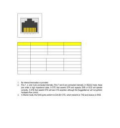 rs232 rs485 rs422 via rj45 figure 21 rj45 port pin out table 8 rj45 port pin out ruggedcom rs416 user manual page 27 43 [ 954 x 1235 Pixel ]