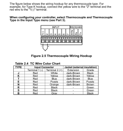 2 thermocouple figure 2 5 thermocouple wiring hookup table 2 4 tc wire color chart omega cni16 user manual page 12 72 [ 954 x 1248 Pixel ]