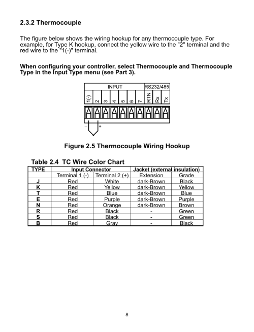 small resolution of 2 thermocouple figure 2 5 thermocouple wiring hookup table 2 4 tc wire color chart omega cni16 user manual page 12 72