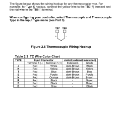 2 thermocouple figure 2 6 thermocouple wiring hookup table 2 3 tc wire color chart  [ 954 x 1248 Pixel ]