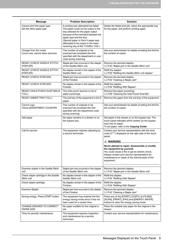 [MANUALS] Service Manual Toshiba E Studio 6520c [PDF] FULL