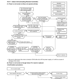 5 judgment of trouble by every symptom 5 1 indoor unit including remote controller confirmation procedure toshiba ras 10ykv e user manual page 46  [ 954 x 1235 Pixel ]