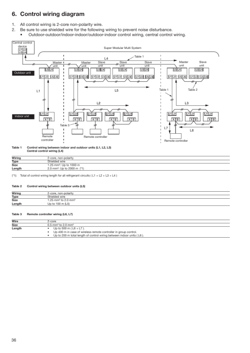 small resolution of control wiring diagram toshiba super modular multi hfc r 410a user manual page 36 108