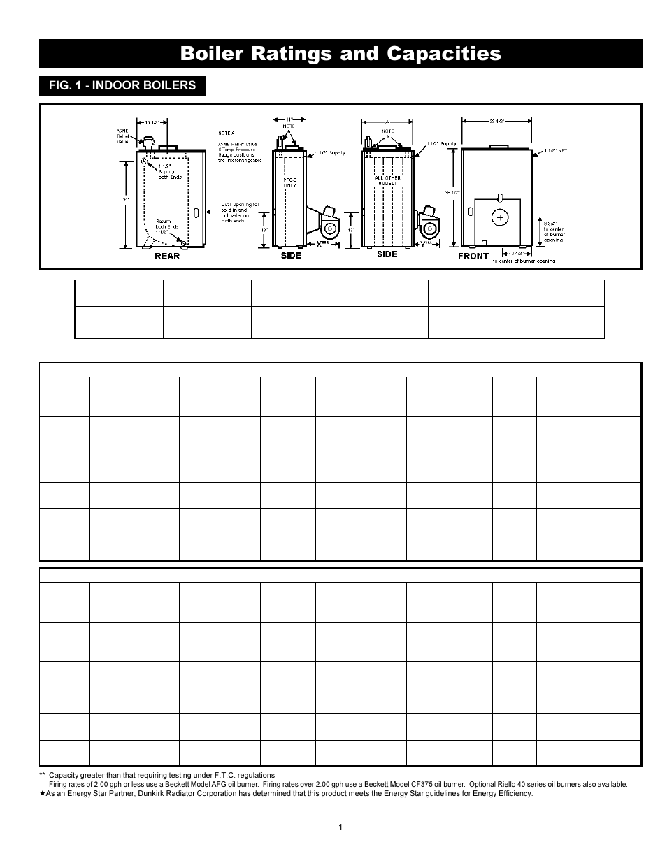 Boiler ratings and capacities, Indoor oil-fired hot water