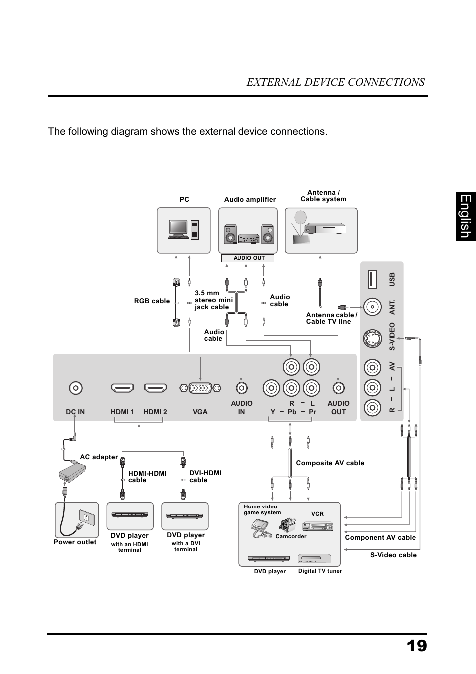 medium resolution of english external device connections westinghouse ld 3260 user manual page 24 66