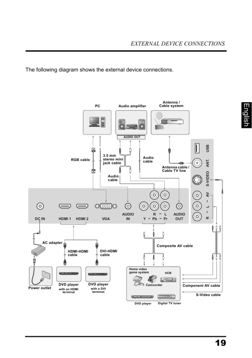small resolution of english external device connections westinghouse ld 3260 user manual page 24 66