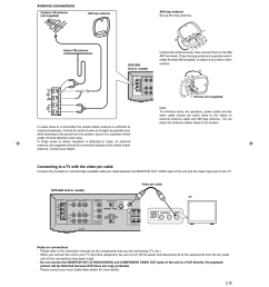 antenna connections connecting to a tv with the video pin cable dvr s60 yamaha dvx s60 user manual page 13 31 [ 954 x 1351 Pixel ]