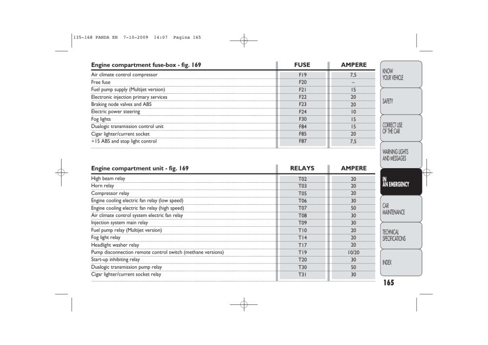medium resolution of fiat panda fuse box data schematic diagram fiat panda 2005 fuse box fiat panda classic user
