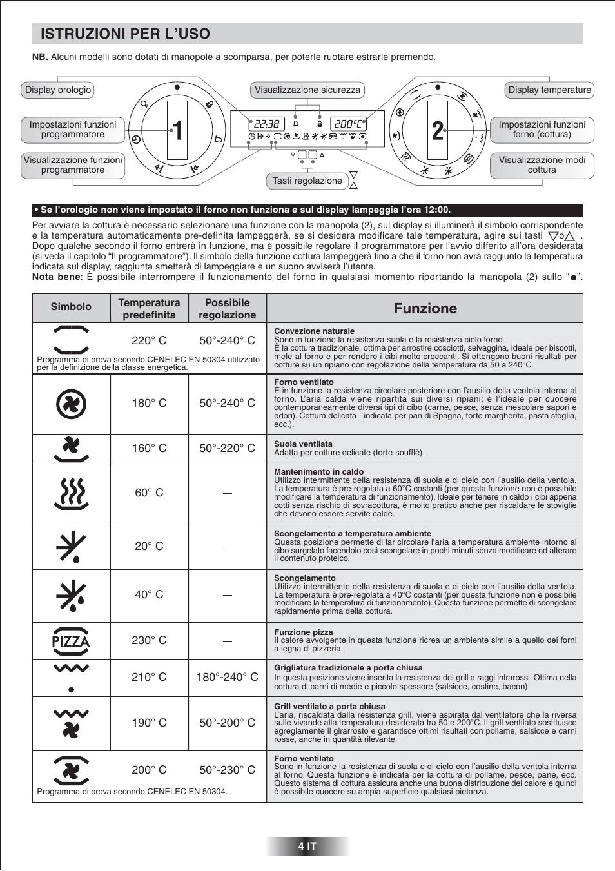 Istruzioni per luso Funzione  Candy FNP 827 X User Manual  Page 5  50