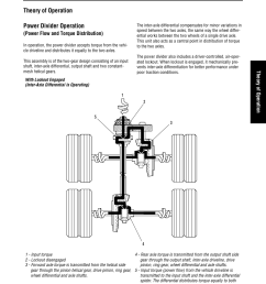 theory of operation power divider operation power flow and torque distribution spicer convertible tandem axles user manual page 63 72 [ 954 x 1235 Pixel ]
