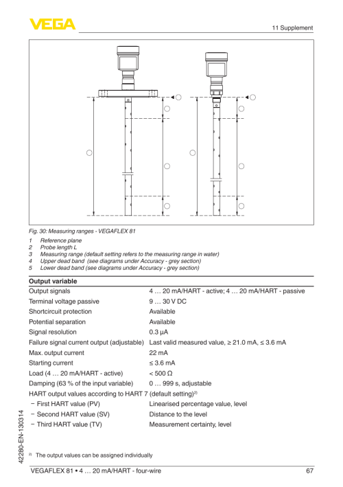 small resolution of 20 ma hart four wire coax probe user manual page 67 80